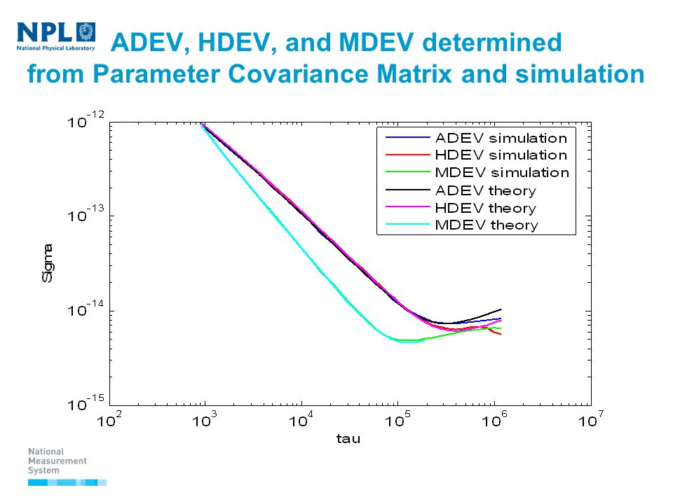 ADEV, HDEV, and MDEV determined from Parameter Covariance Matrix and simulation z
