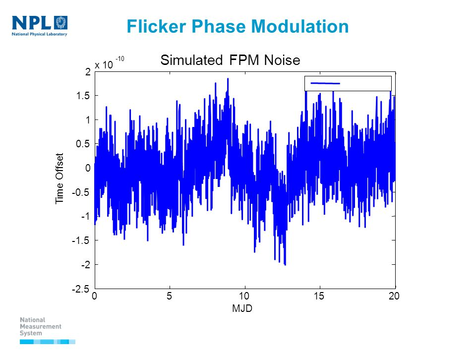 Flicker Phase Modulation 05101520 -2.5 -2 -1.5 -0.5 0 0.5 1 1.5 2 x 10 -10 Simulated FPM Noise MJD Time Offset