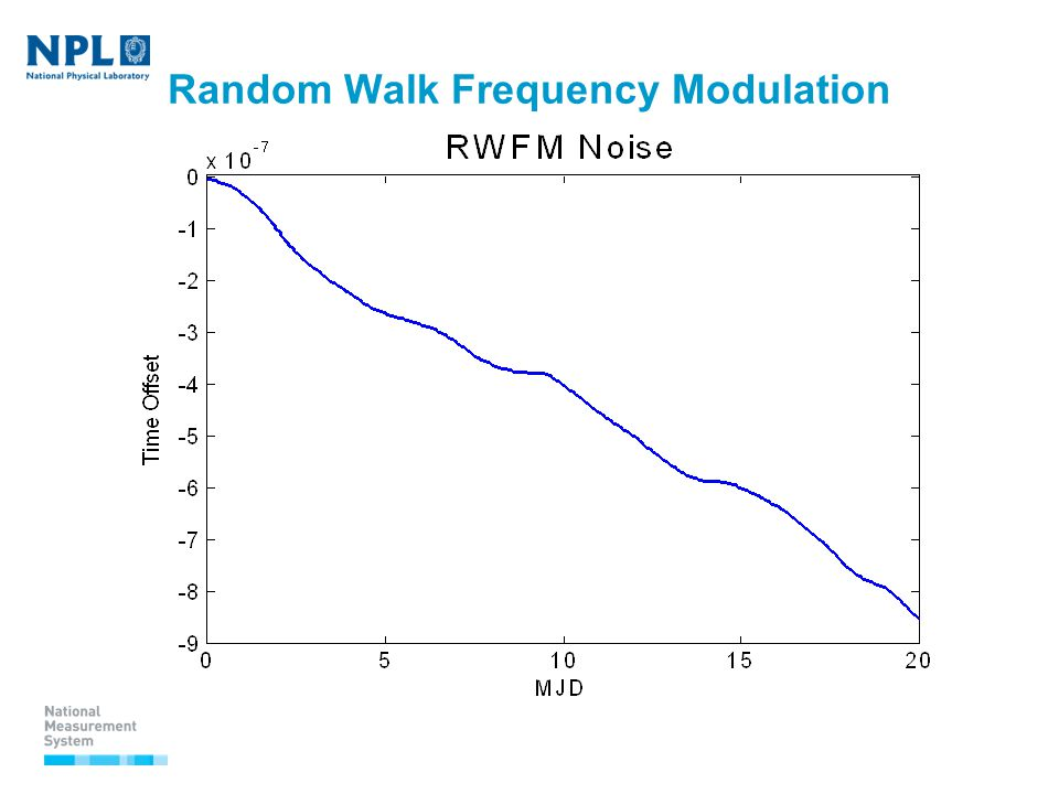 Random Walk Frequency Modulation