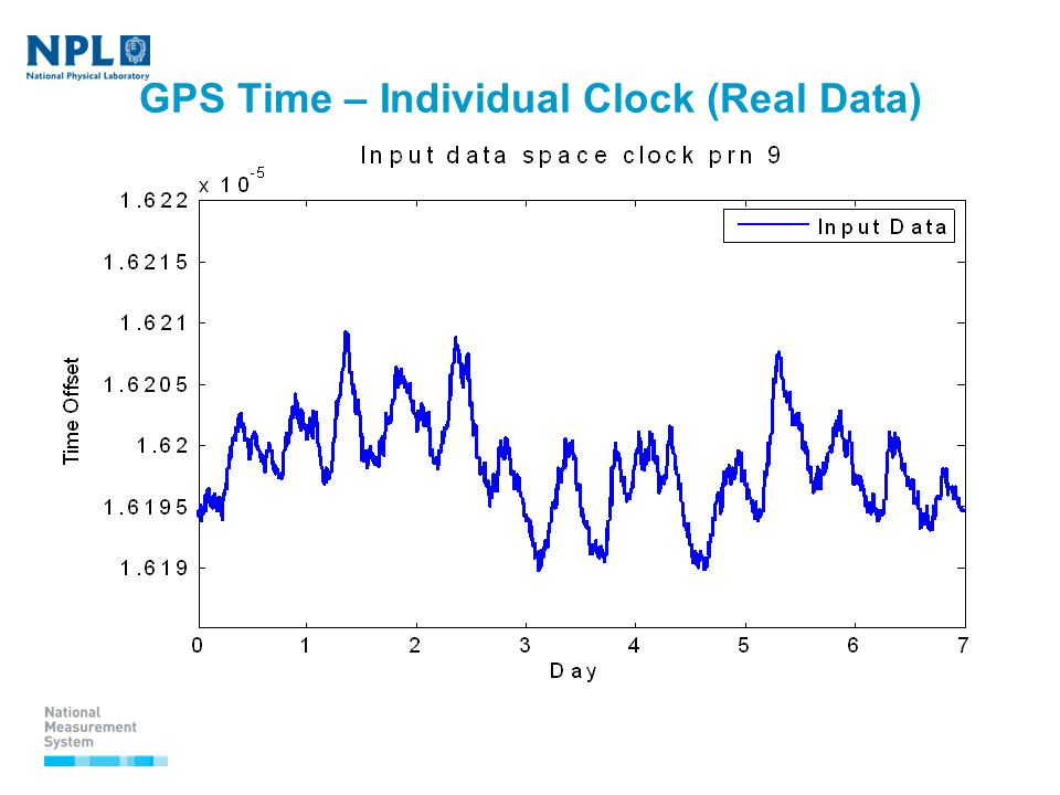GPS Time – Individual Clock (Real Data)