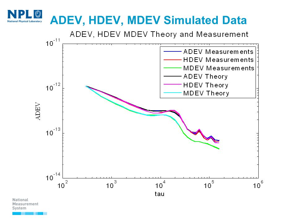 ADEV, HDEV, MDEV Simulated Data