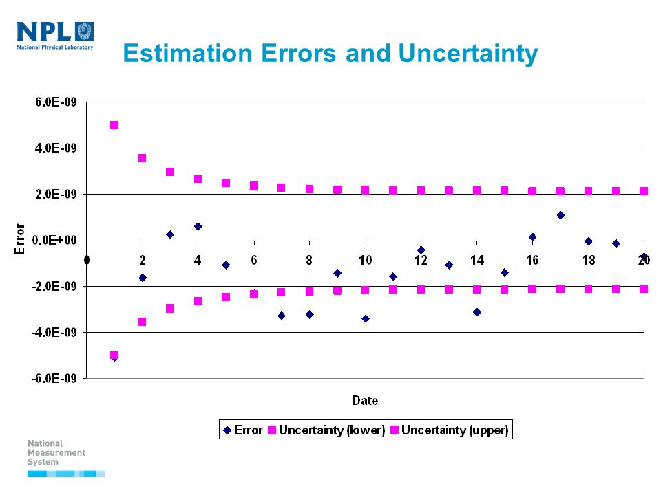Estimation Errors and Uncertainty