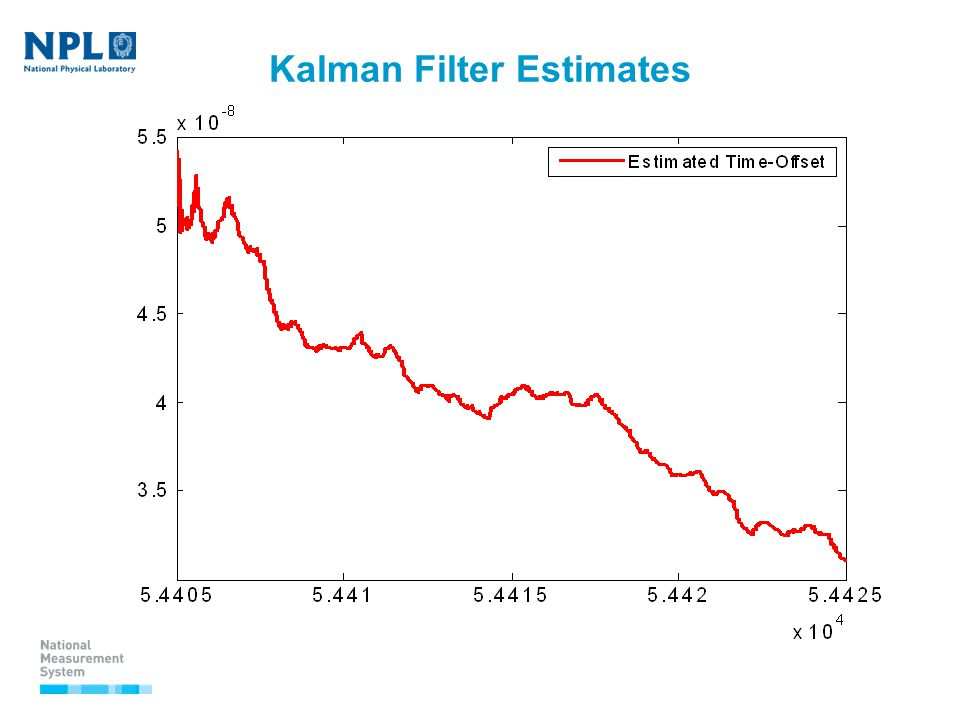 Kalman Filter Estimates