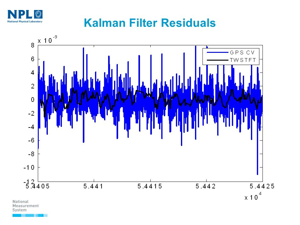 Kalman Filter Residuals