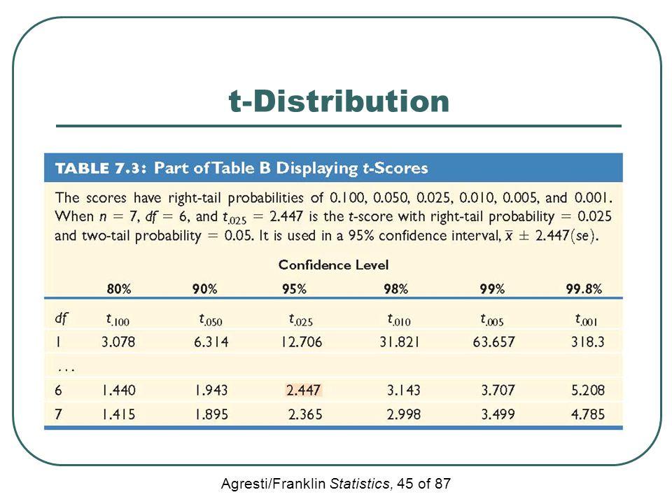 Agresti/Franklin Statistics, 45 of 87 t-Distribution