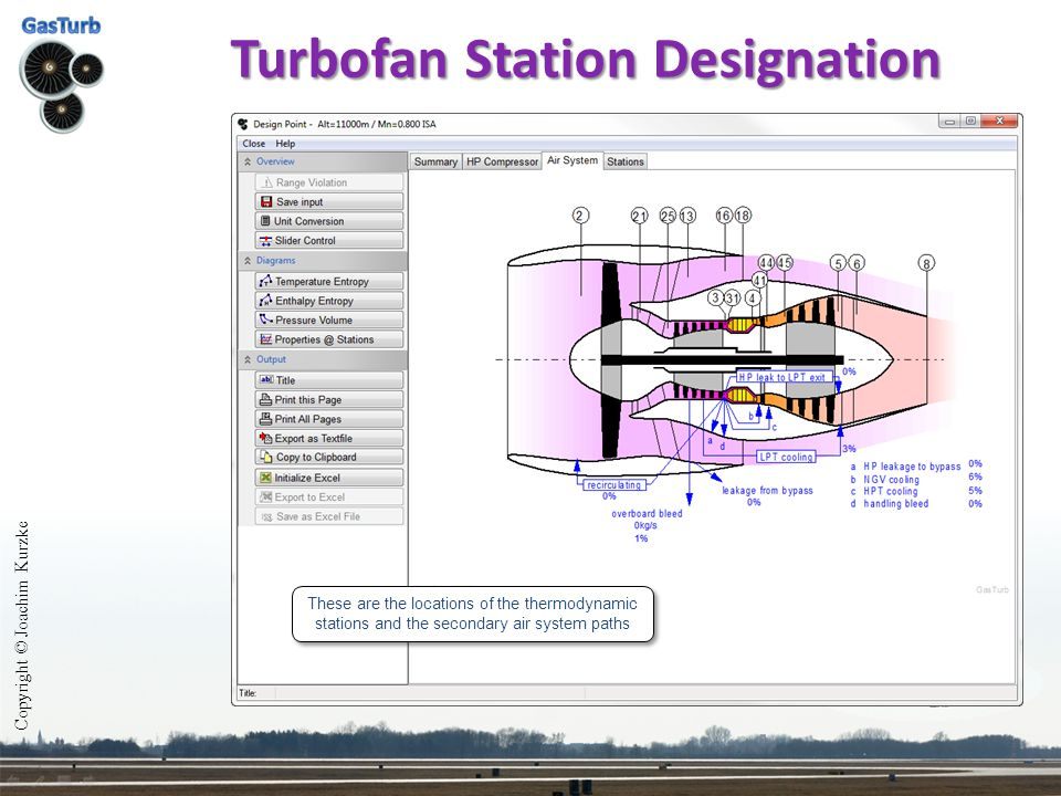 Turbofan Station Designation Copyright © Joachim Kurzke These are the locations of the thermodynamic stations and the secondary air system paths