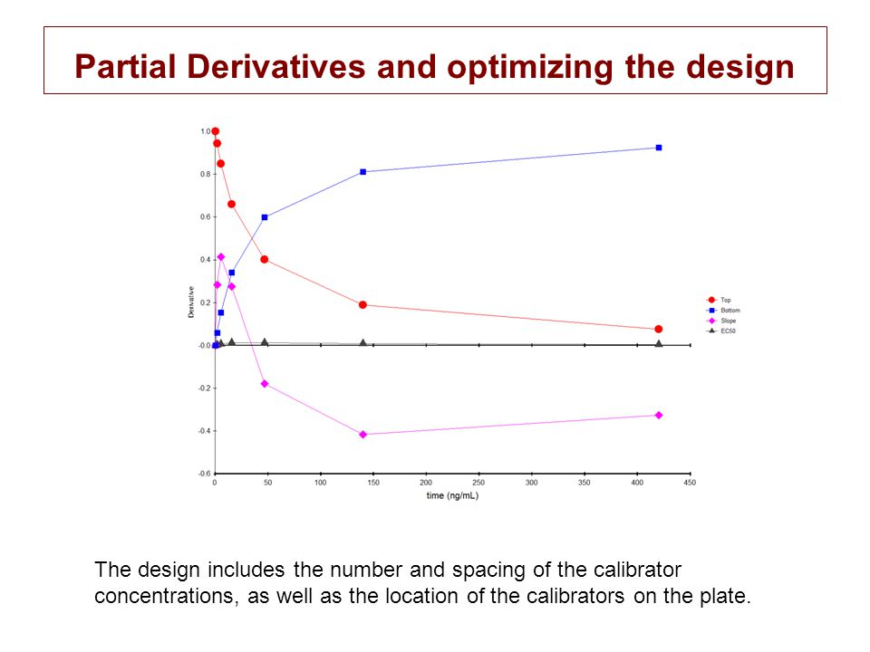 Partial Derivatives and optimizing the design The design includes the number and spacing of the calibrator concentrations, as well as the location of