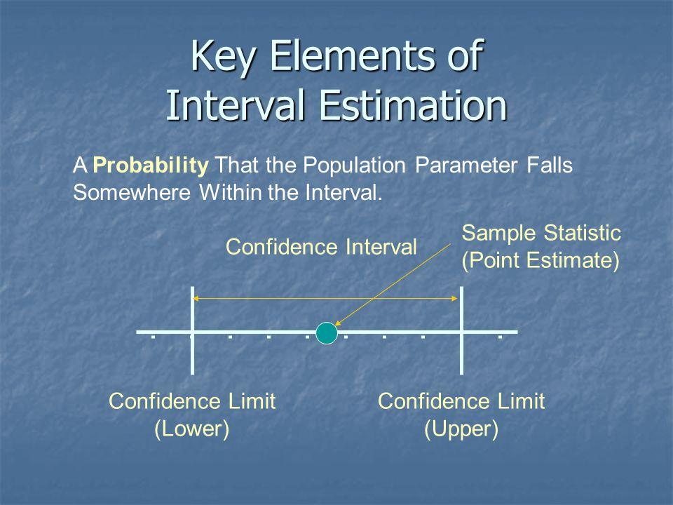 Key Elements of Interval Estimation Confidence Interval Sample Statistic (Point Estimate) Confidence Limit (Lower) Confidence Limit (Upper) A Probabil