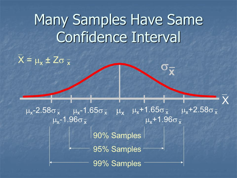Many Samples Have Same Confidence Interval 90% Samples 95% Samples 99% Samples  x +1.65   x  x +2.58   x  x _ XX  x +1.96   x  x -2.58 