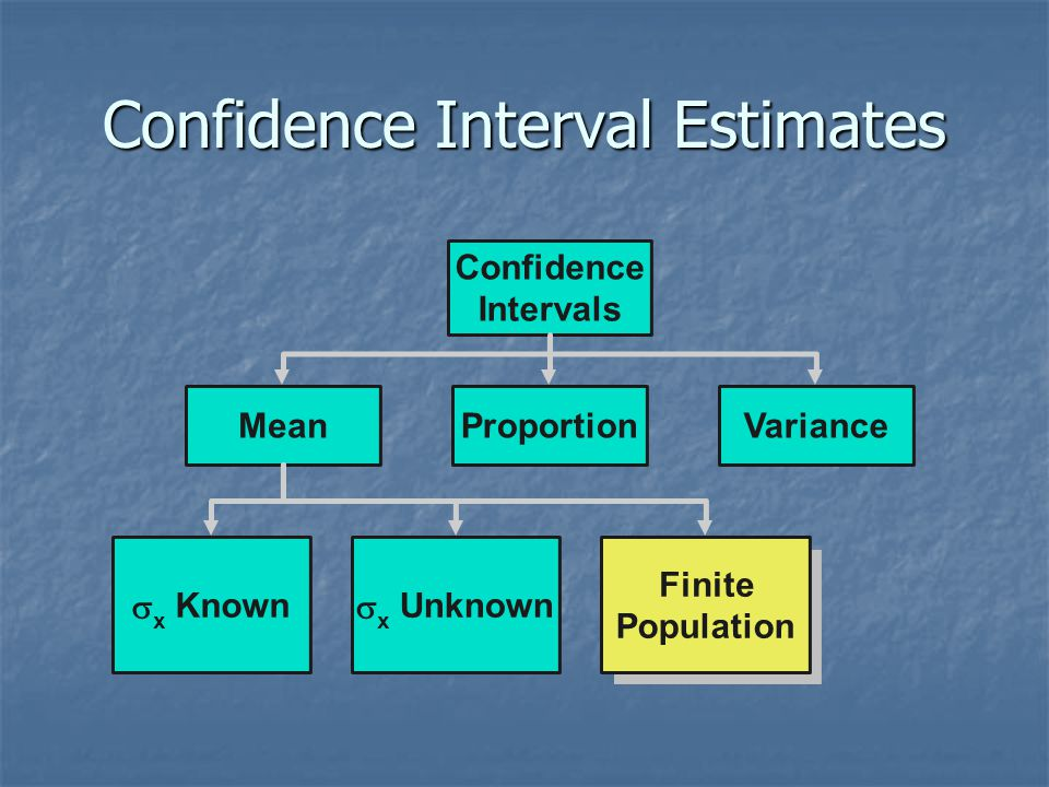 Confidence Interval Estimates ProportionMean  x Unknown Confidence Intervals Variance Finite Population  x Known