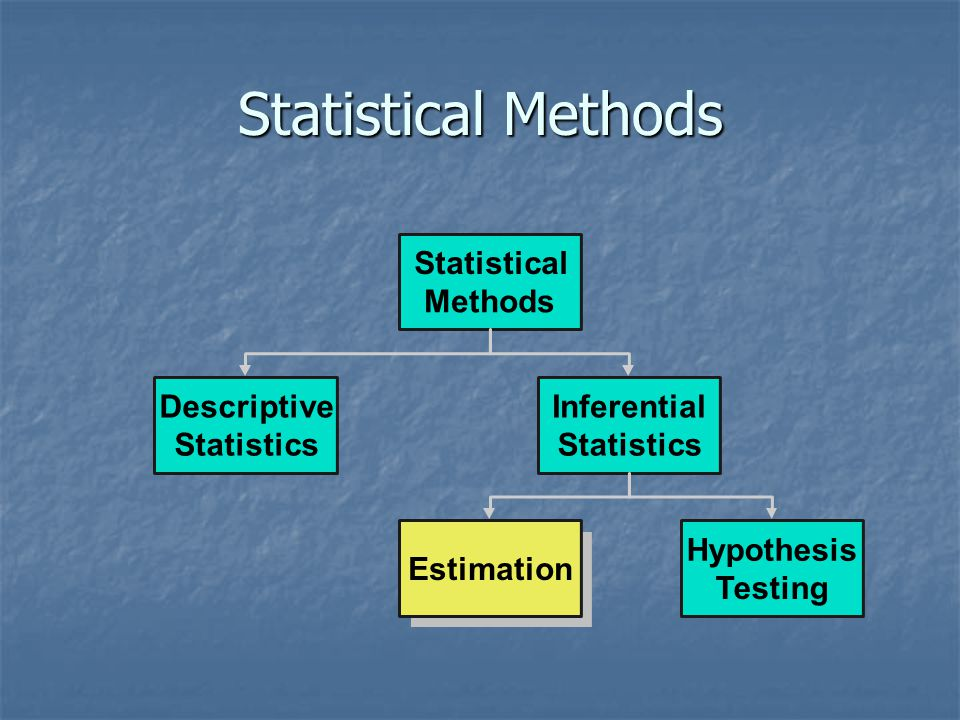 Conclusion 1.Stated What Is Estimated 1.Stated What Is Estimated 2.Distinguished Point & Interval Estimates 2.Distinguished Point & Interval Estimates 3.Explained Interval Estimates 3.Explained Interval Estimates 4.Computed Confidence Interval Estimates for Population Mean & Proportion 4.Computed Confidence Interval Estimates for Population Mean & Proportion 5.Computed Sample Size 5.Computed Sample Size