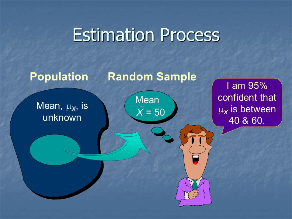Unknown Population Parameters Are Estimated Estimate Population Parameter...