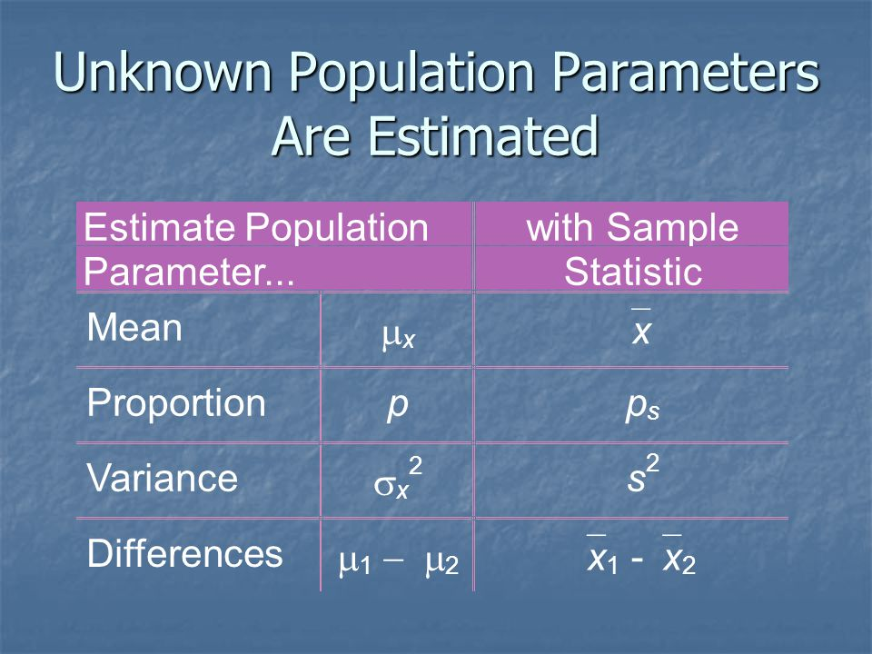 Estimation Example Mean (  X Unknown) A random sample of n = 25 has  X = 50 & S = 8.