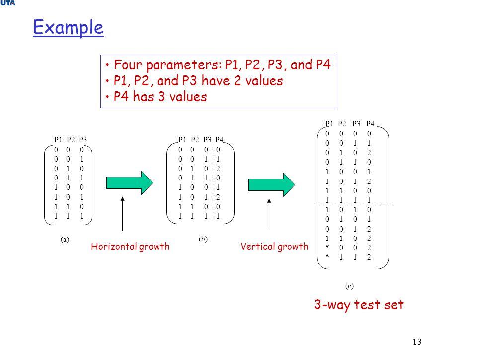 13 Example (a) P1 P2 P3 0 0 0 0 0 1 0 1 0 0 1 1 1 0 0 1 0 1 1 1 0 1 1 1 (b) P1 P2 P3 P4 0 0 0 0 1 1 0 1 0 2 0 1 1 0 1 0 0 1 1 0 1 2 1 1 0 0 1 1 P1 P2