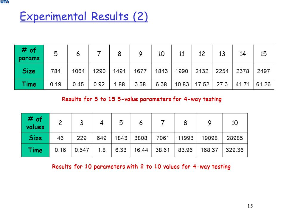 15 Experimental Results (2) # of params 56789101112131415 Size 7841064129014911677184319902132225423782497 Time 0.190.450.921.883.586.3810.8317.5227.3