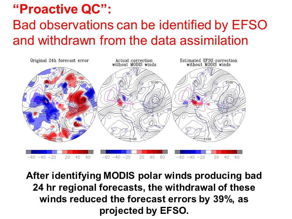 Proactive QC : Bad observations can be identified by EFSO and withdrawn from the data assimilation After identifying MODIS polar winds producing bad 24 hr regional forecasts, the withdrawal of these winds reduced the forecast errors by 39%, as projected by EFSO.