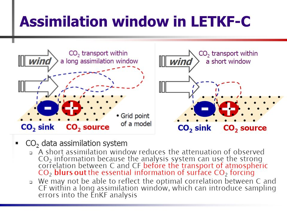Assimilation window in LETKF-C  CO 2 data assimilation system  A short assimilation window reduces the attenuation of observed CO 2 information because the analysis system can use the strong correlation between C and CF before the transport of atmospheric CO 2 blurs out the essential information of surface CO 2 forcing  We may not be able to reflect the optimal correlation between C and CF within a long assimilation window, which can introduce sampling errors into the EnKF analysis