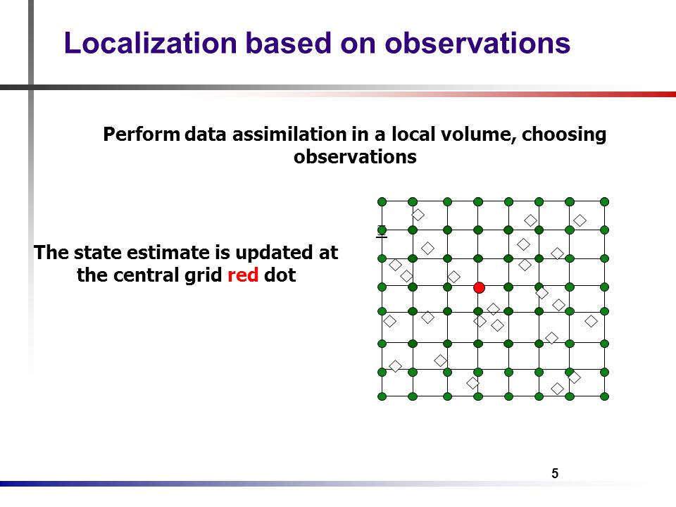5 Perform data assimilation in a local volume, choosing observations The state estimate is updated at the central grid red dot Localization based on observations