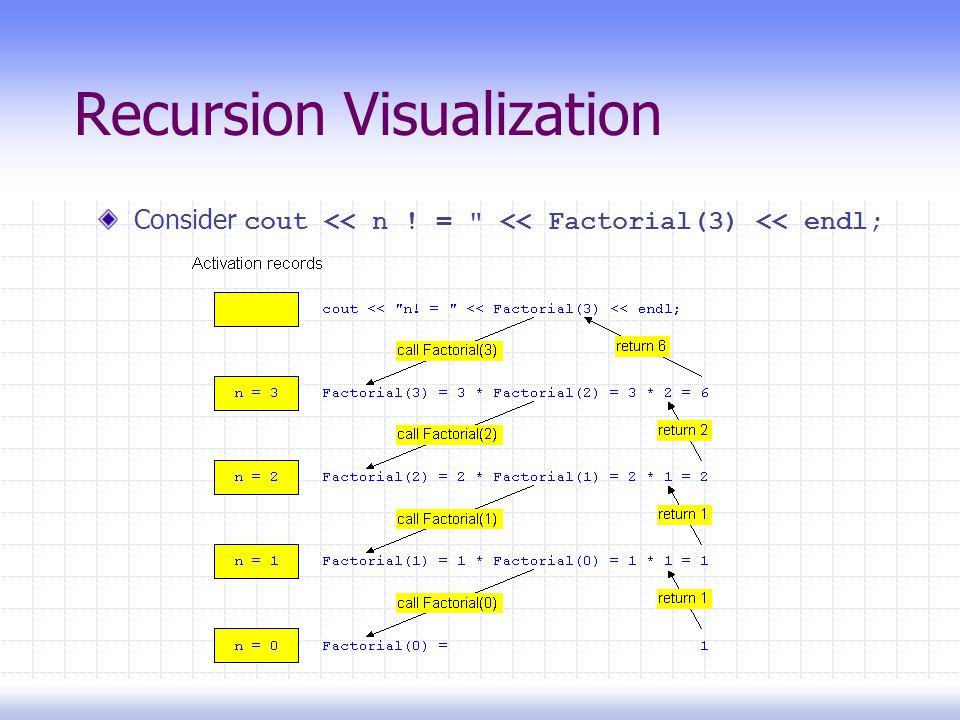 Recursion Visualization Consider cout << n ! = << Factorial(3) << endl;