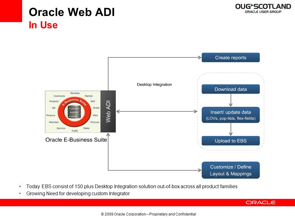 © 2009 Oracle Corporation – Proprietary and Confidential 6 Introducing Oracle E-business suite Desktop Integration Framework Design Time Framework to develop desktop Integration solutions for Oracle E-business suite applications