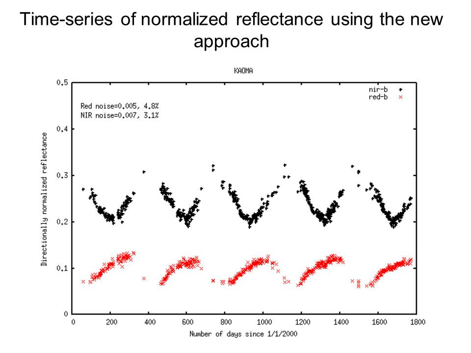 Time-series of normalized reflectance using the new approach