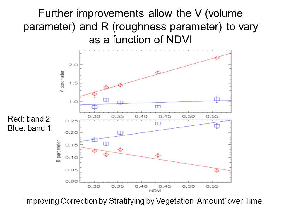 Further improvements allow the V (volume parameter) and R (roughness parameter) to vary as a function of NDVI Red: band 2 Blue: band 1 Improving Correction by Stratifying by Vegetation 'Amount' over Time