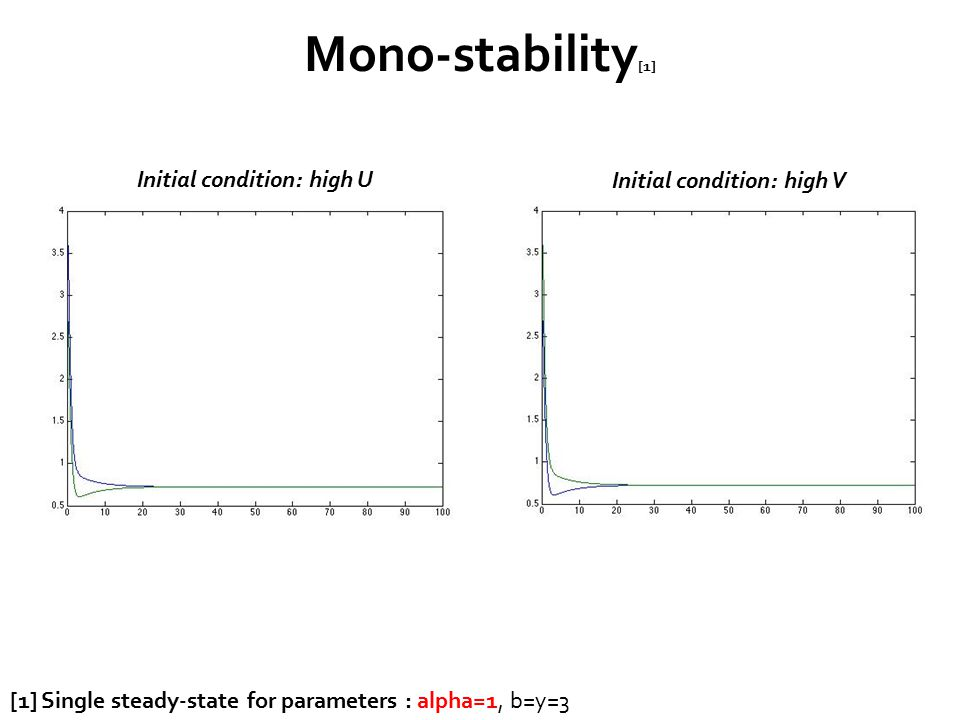 Mono-stability [1] [1] Single steady-state for parameters : alpha=1, b=y=3 Initial condition: high V Initial condition: high U