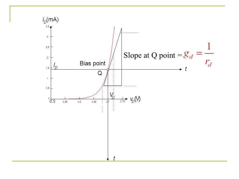 0.75 0.5 0.550.60.650.7 0 1 1.5 2 2.5 3 3.5 0.5 v D (V) i D (mA) t t Bias point Q V D I D Slope at Q point =