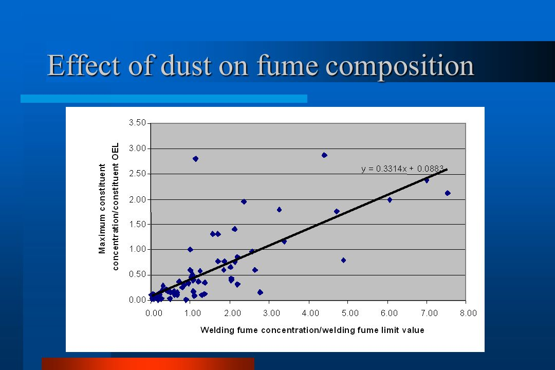 Effect of dust on fume composition