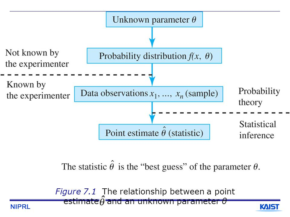 NIPRL Figure 7.1 The relationship between a point estimate and an unknown parameter θ