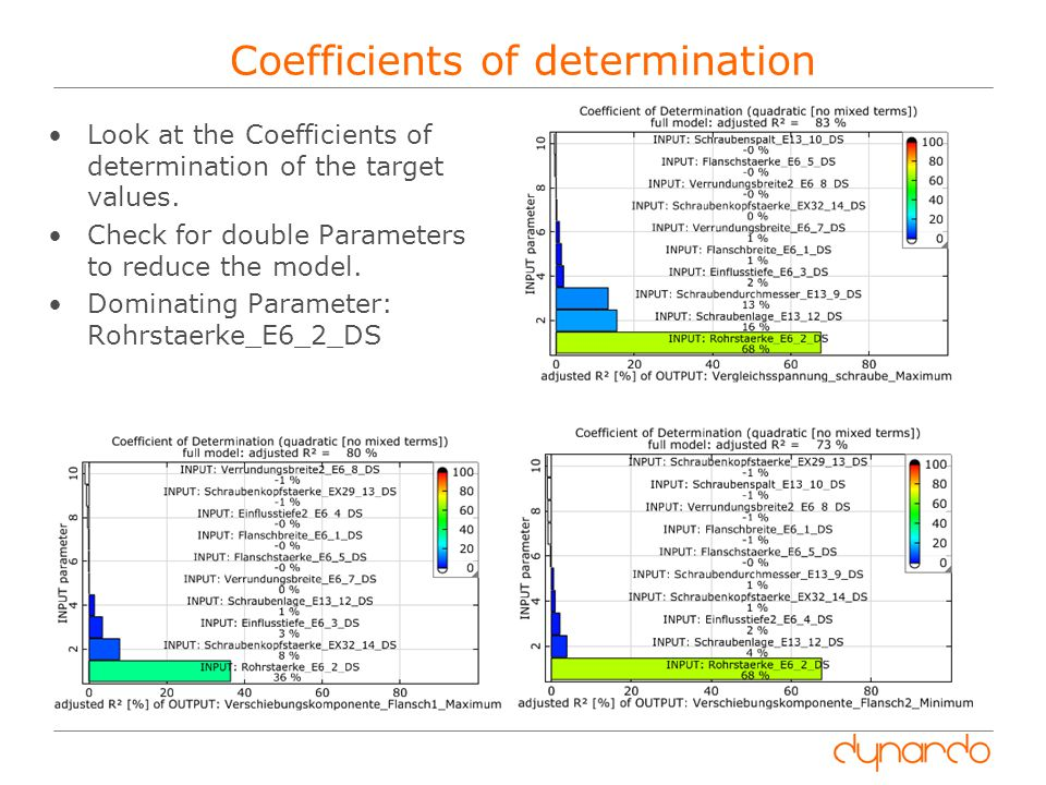 Coefficients of determination Look at the Coefficients of determination of the target values.