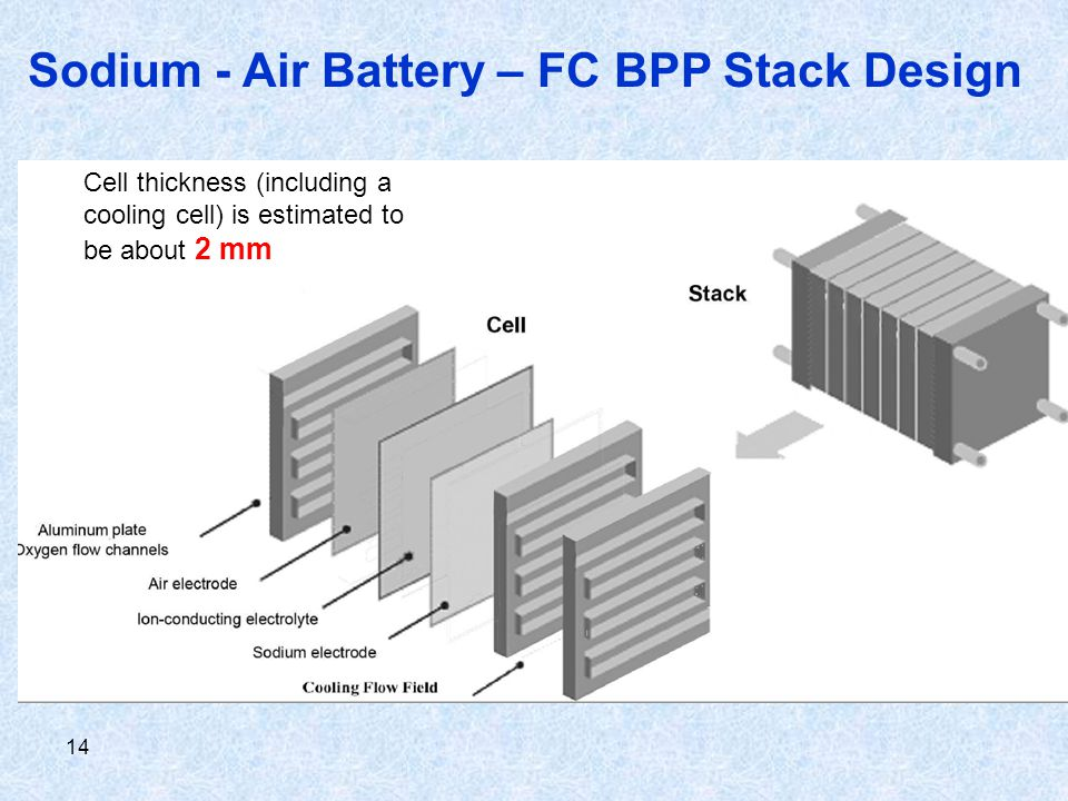 14 Sodium - Air Battery – FC BPP Stack Design Cell thickness (including a cooling cell) is estimated to be about 2 mm