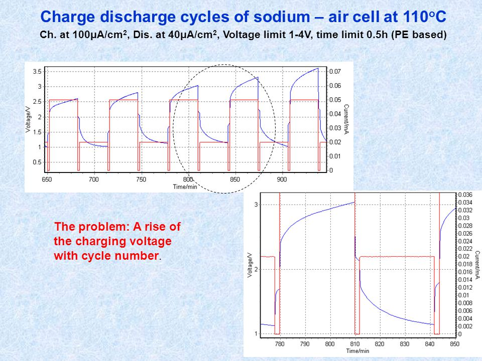 Charge discharge cycles of sodium – air cell at 110 o C Ch. at 100μA/cm 2, Dis. at 40μA/cm 2, Voltage limit 1-4V, time limit 0.5h (PE based) The probl