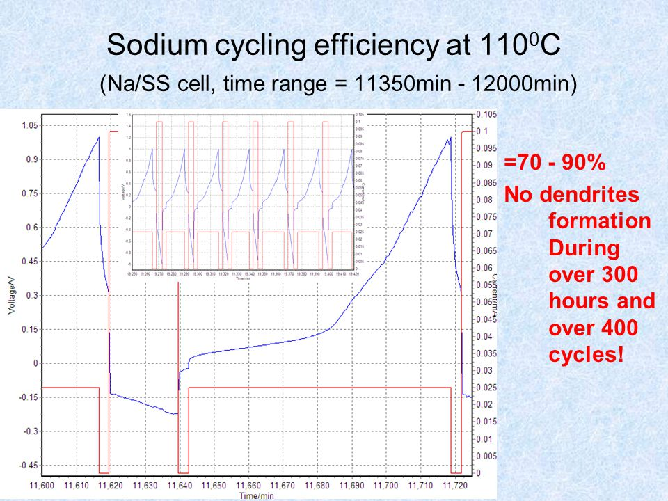 Sodium cycling efficiency at 110 0 C (Na/SS cell, time range = 11350min - 12000min) =70 - 90% No dendrites formation During over 300 hours and over 40