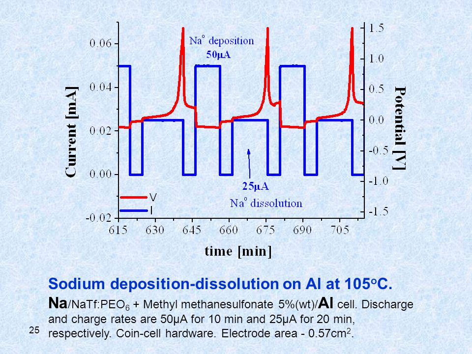 25 Sodium deposition-dissolution on Al at 105 o C. Na /NaTf:PEO 6 + Methyl methanesulfonate 5%(wt)/ Al cell. Discharge and charge rates are 50µA for 1