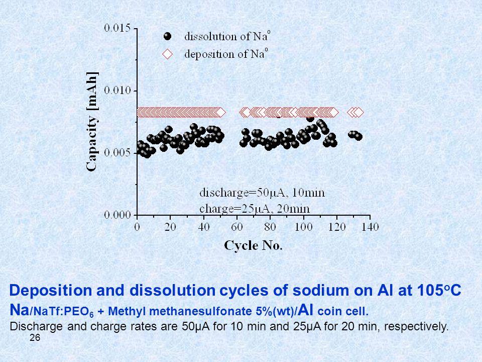 26 Deposition and dissolution cycles of sodium on Al at 105 o C Na /NaTf:PEO 6 + Methyl methanesulfonate 5%(wt)/ Al coin cell. Discharge and charge ra