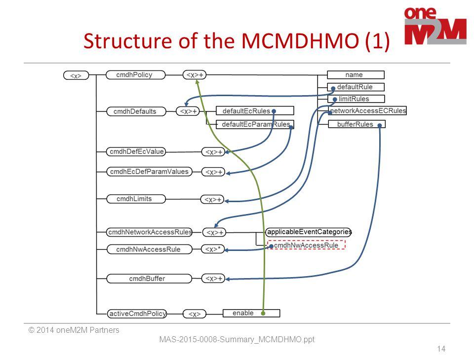 Structure of the MCMDHMO (1) © 2014 oneM2M Partners MAS-2015-0008-Summary_MCMDHMO.ppt 14