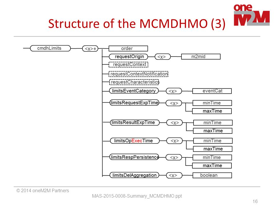 Structure of the MCMDHMO (3) © 2014 oneM2M Partners MAS-2015-0008-Summary_MCMDHMO.ppt 16