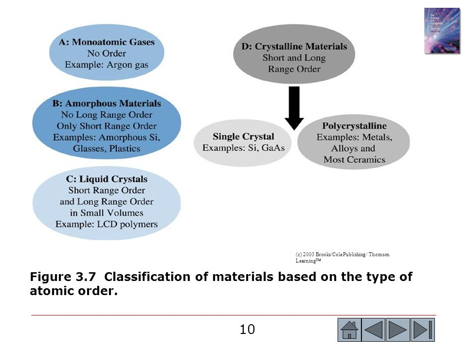 10 (c) 2003 Brooks/Cole Publishing / Thomson Learning™ Figure 3.7 Classification of materials based on the type of atomic order.