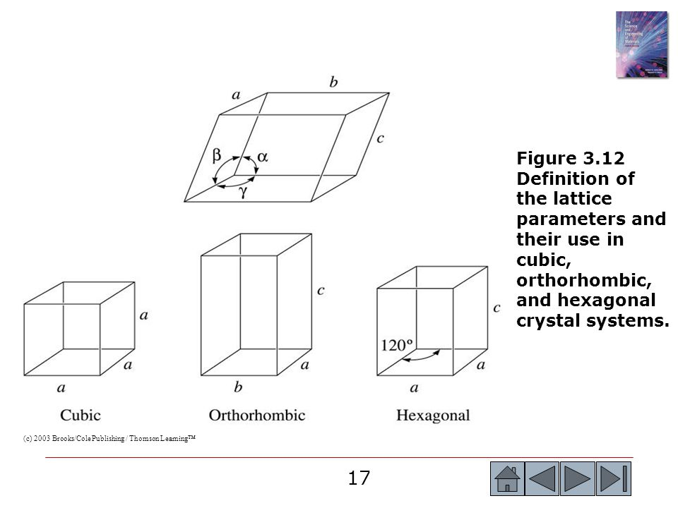 17 (c) 2003 Brooks/Cole Publishing / Thomson Learning™ Figure 3.12 Definition of the lattice parameters and their use in cubic, orthorhombic, and hexa