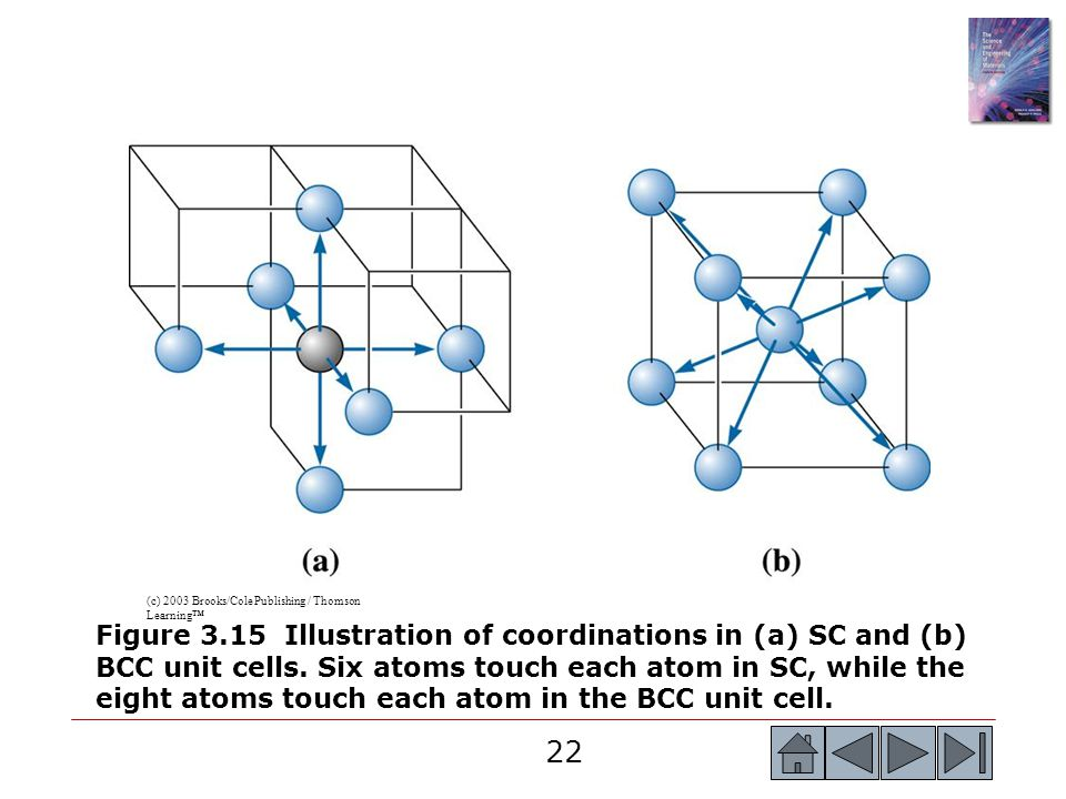 22 (c) 2003 Brooks/Cole Publishing / Thomson Learning™ Figure 3.15 Illustration of coordinations in (a) SC and (b) BCC unit cells. Six atoms touch eac