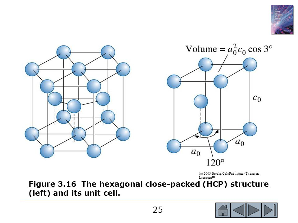 25 (c) 2003 Brooks/Cole Publishing / Thomson Learning™ Figure 3.16 The hexagonal close-packed (HCP) structure (left) and its unit cell.