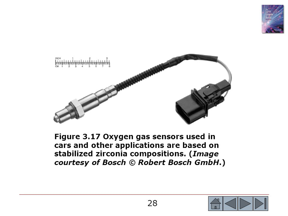 28 Figure 3.17 Oxygen gas sensors used in cars and other applications are based on stabilized zirconia compositions. (Image courtesy of Bosch © Robert
