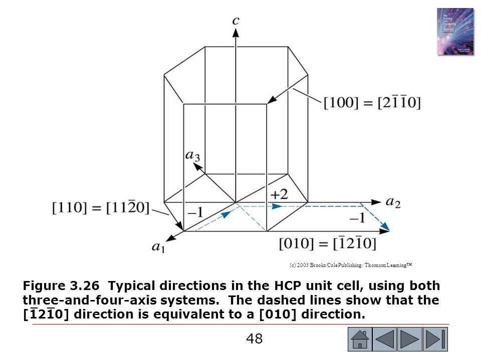 48 (c) 2003 Brooks/Cole Publishing / Thomson Learning™ Figure 3.26 Typical directions in the HCP unit cell, using both three-and-four-axis systems. Th