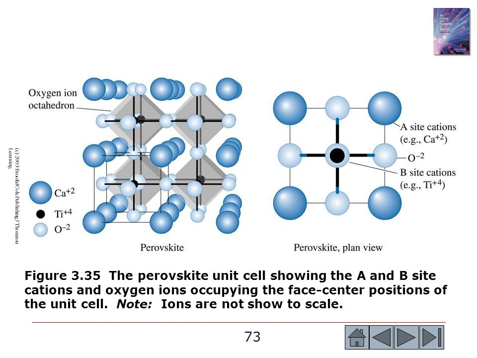 73 (c) 2003 Brooks/Cole Publishing / Thomson Learning Figure 3.35 The perovskite unit cell showing the A and B site cations and oxygen ions occupying