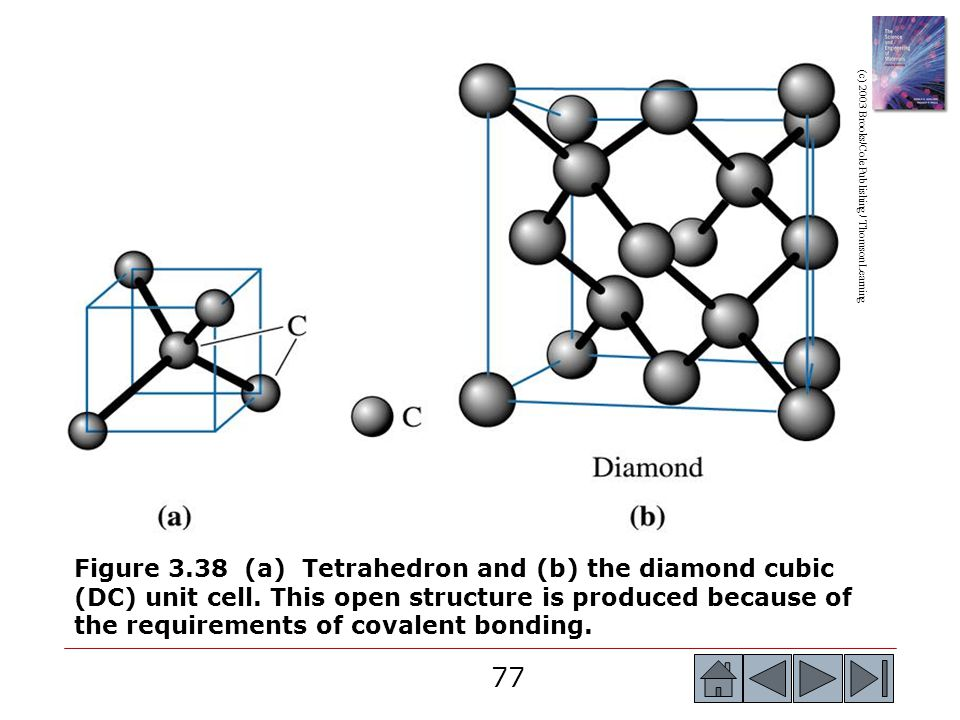 77 (c) 2003 Brooks/Cole Publishing / Thomson Learning Figure 3.38 (a) Tetrahedron and (b) the diamond cubic (DC) unit cell. This open structure is pro