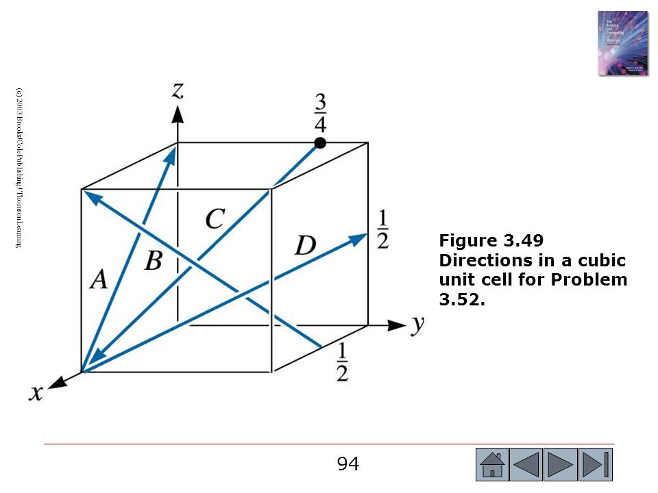 94 (c) 2003 Brooks/Cole Publishing / Thomson Learning Figure 3.49 Directions in a cubic unit cell for Problem 3.52.