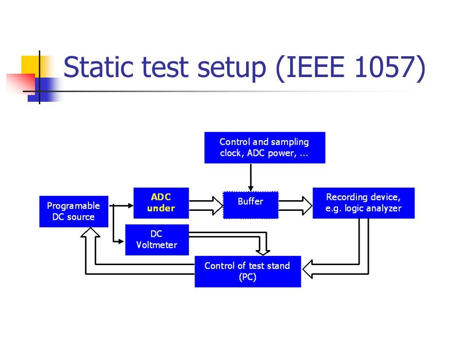 Static test setup (IEEE 1057)
