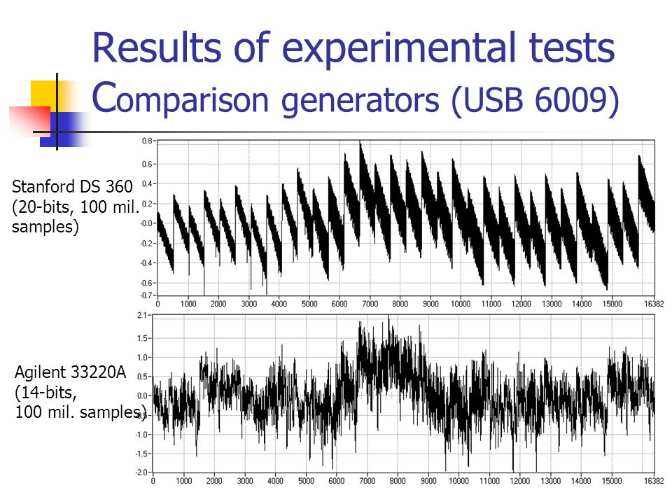 Results of experimental tests C omparison generators (USB 6009) Stanford DS 360 (20-bits, 100 mil. samples) Agilent 33220A (14-bits, 100 mil. samples)