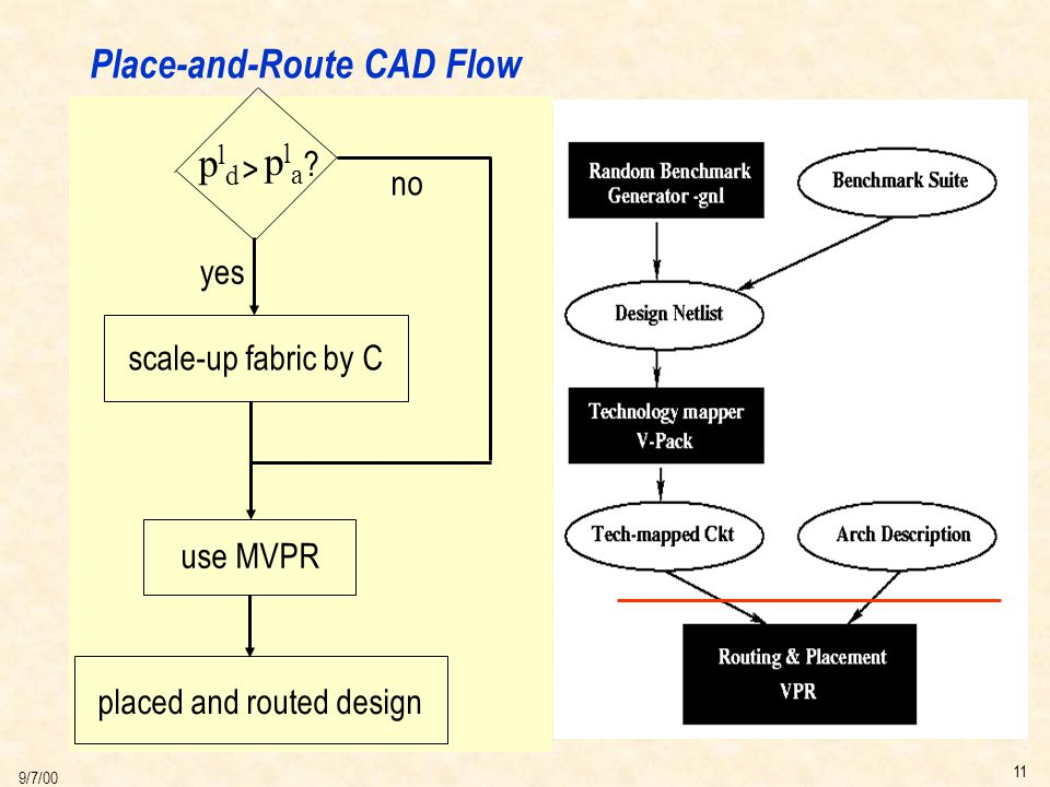 11 9/7/00 Place-and-Route CAD Flow u Generate Benchmarks s Known Pd s Uniform Distribution u Map to Net-list u Place-and-route s VPR s MVPR u Compare pldpld plapla > .